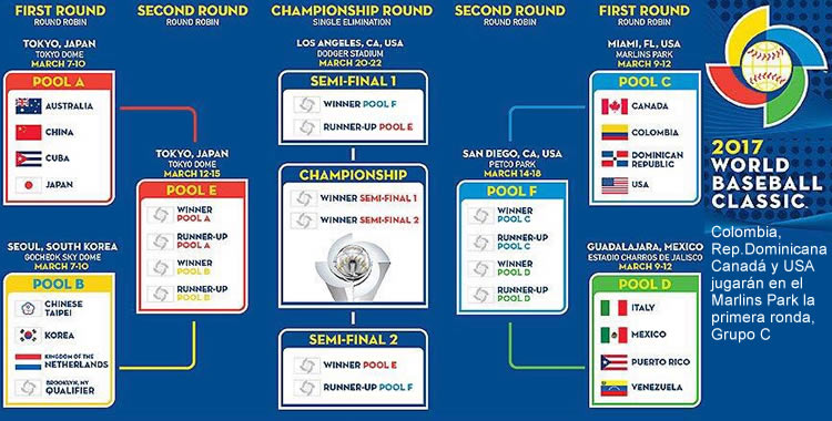 World Baseball Classic Beisbol Colombia Wallchart Bracket